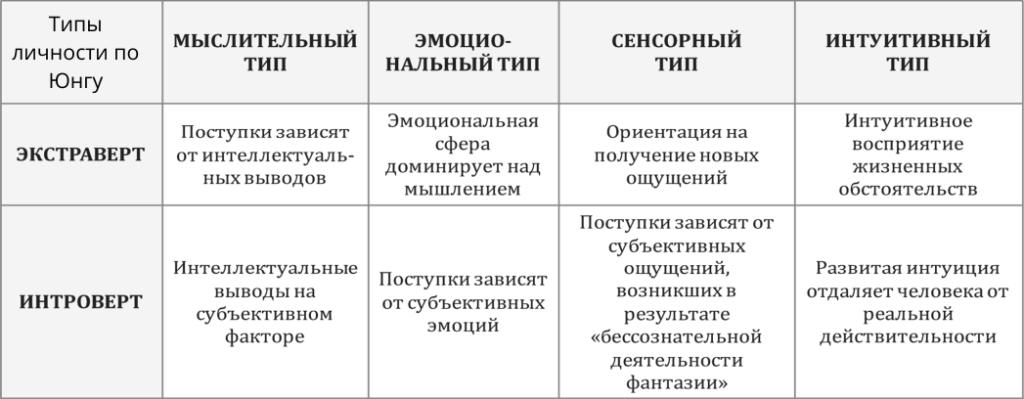 16 типов личностей людей в психологии